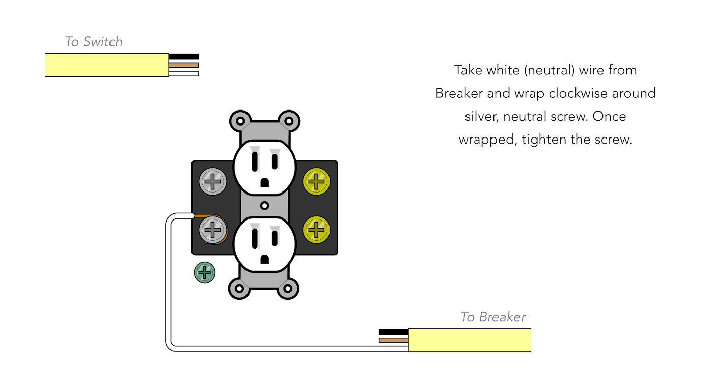 hight resolution of  the ground wires from both the breaker and the switch twist them together and twist the two clockwise around the green grounding nut on the outlet