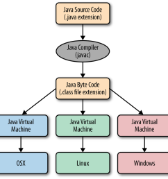 here is the basic structure of the process that your computer takes to run your java programs we will break all of them down and show an example program  [ 1000 x 966 Pixel ]