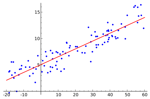 Introduction to Machine Learning Algorithms: Linear Regression