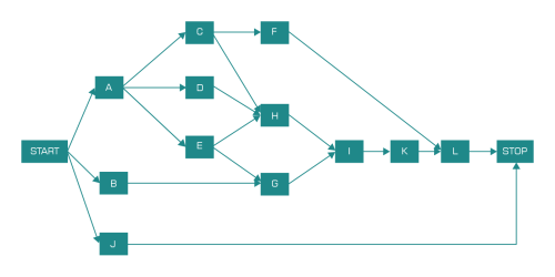 small resolution of network diagram step 4 identifying the critical path for this step we need to determine following four time factors for each activity