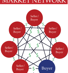 market networks are very different from 2 sided marketplaces although the two are often confused most people think companies like honeybook and houzz are  [ 1205 x 1421 Pixel ]