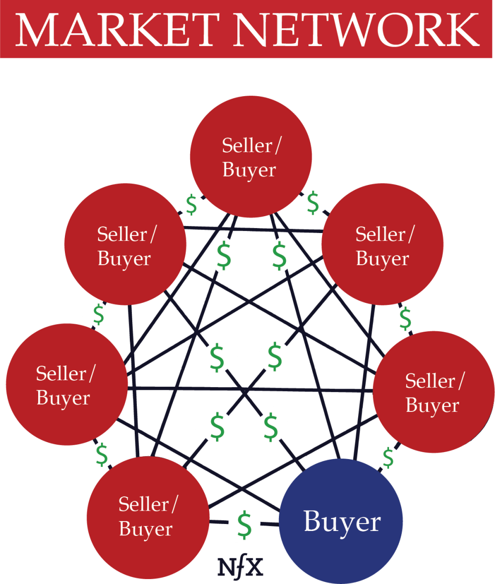 medium resolution of  market networks are very different from 2 sided marketplaces although the two are often confused most people think companies like honeybook and houzz are