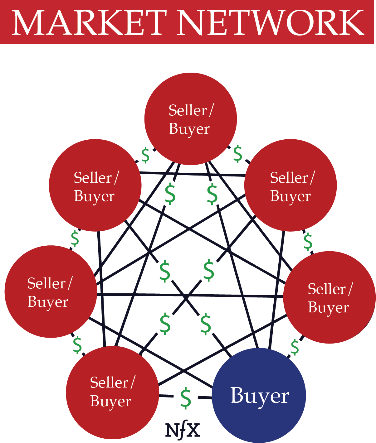 hight resolution of  market networks are very different from 2 sided marketplaces although the two are often confused most people think companies like honeybook and houzz are