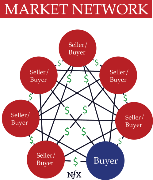 small resolution of  market networks are very different from 2 sided marketplaces although the two are often confused most people think companies like honeybook and houzz are
