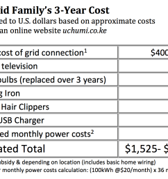 in comparing the costs that the off grid family would have spent on energy the on grid system might appear to be less expensive for the first three years  [ 1066 x 773 Pixel ]