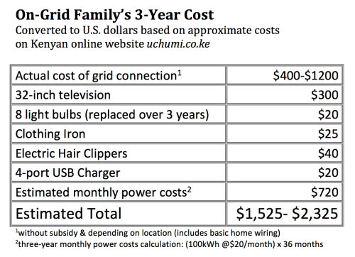 small resolution of in comparing the costs that the off grid family would have spent on energy the on grid system might appear to be less expensive for the first three years