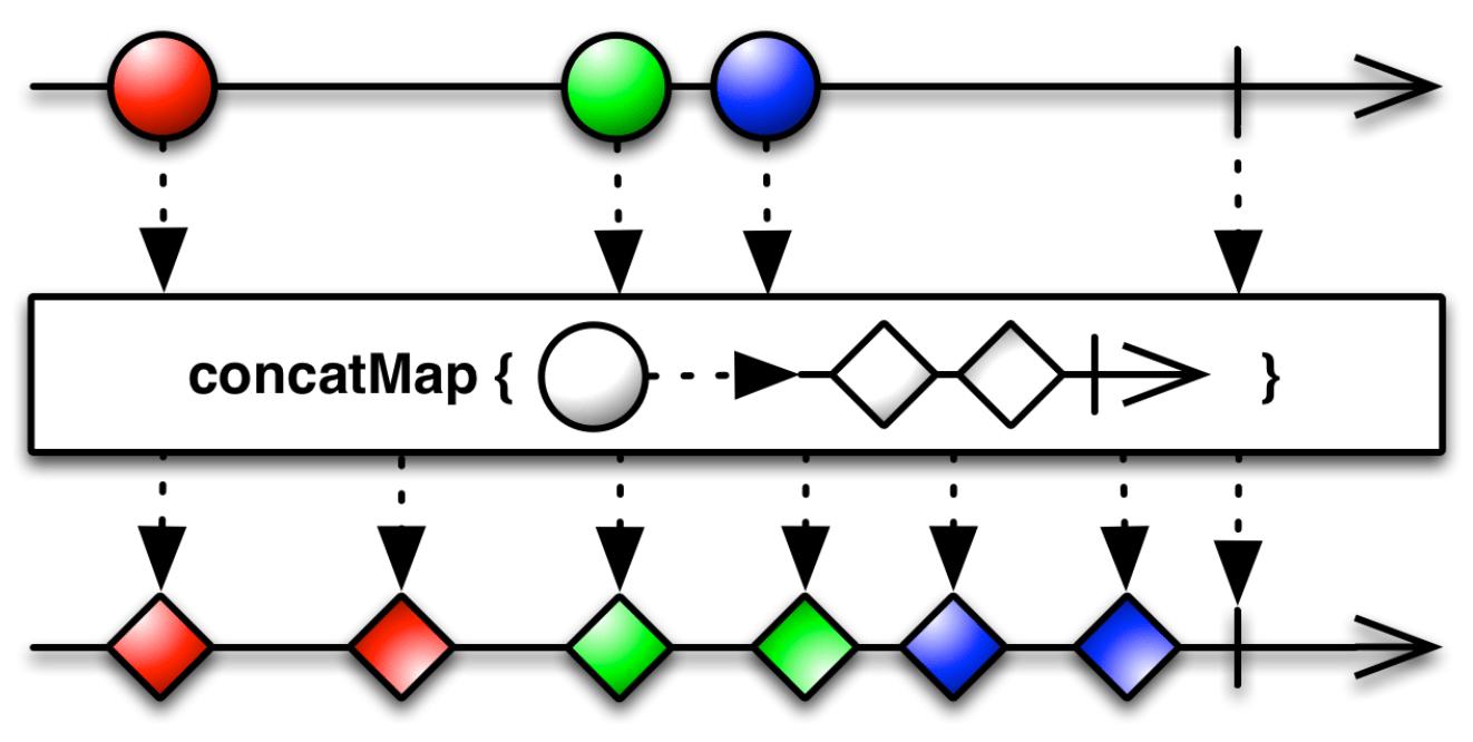 hight resolution of concatmap operator