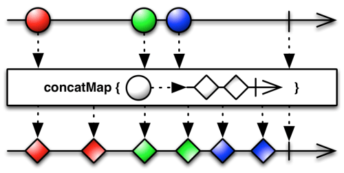 small resolution of concatmap operator
