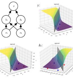 2 layered neural network xor representation  [ 1166 x 1014 Pixel ]