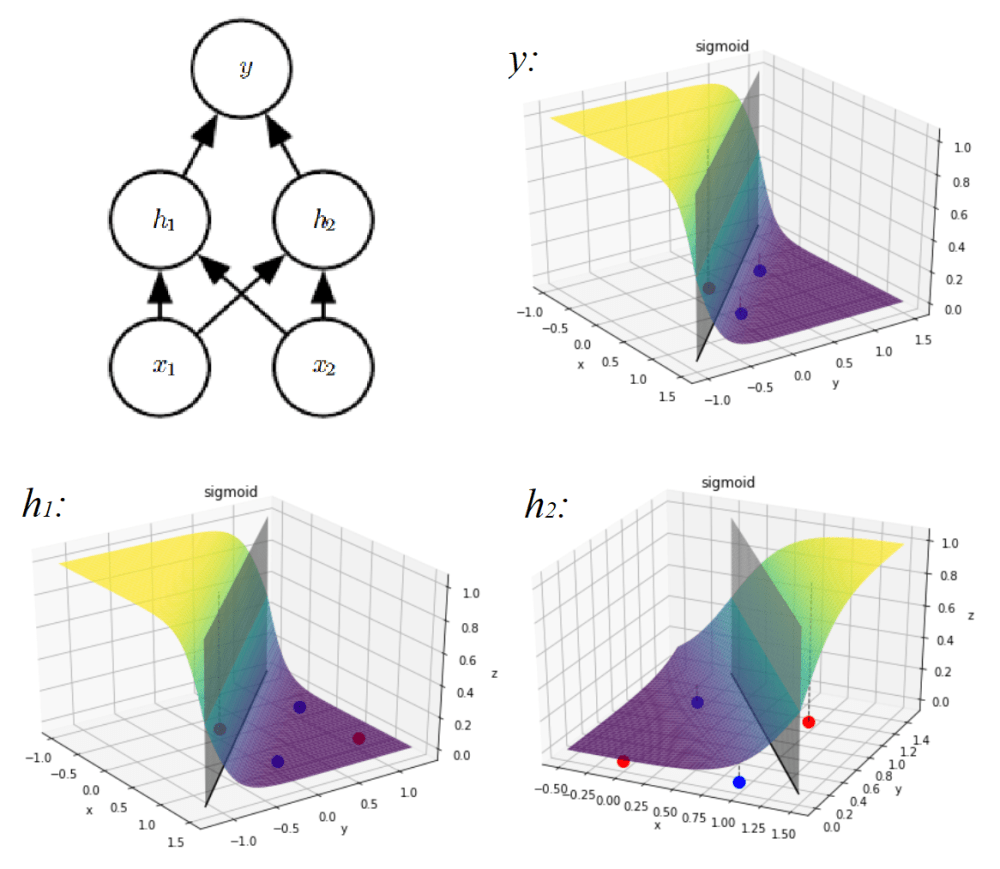 medium resolution of 2 layered neural network xor representation