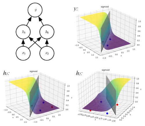 small resolution of 2 layered neural network xor representation
