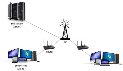 small resolution of basic computer network strucutre