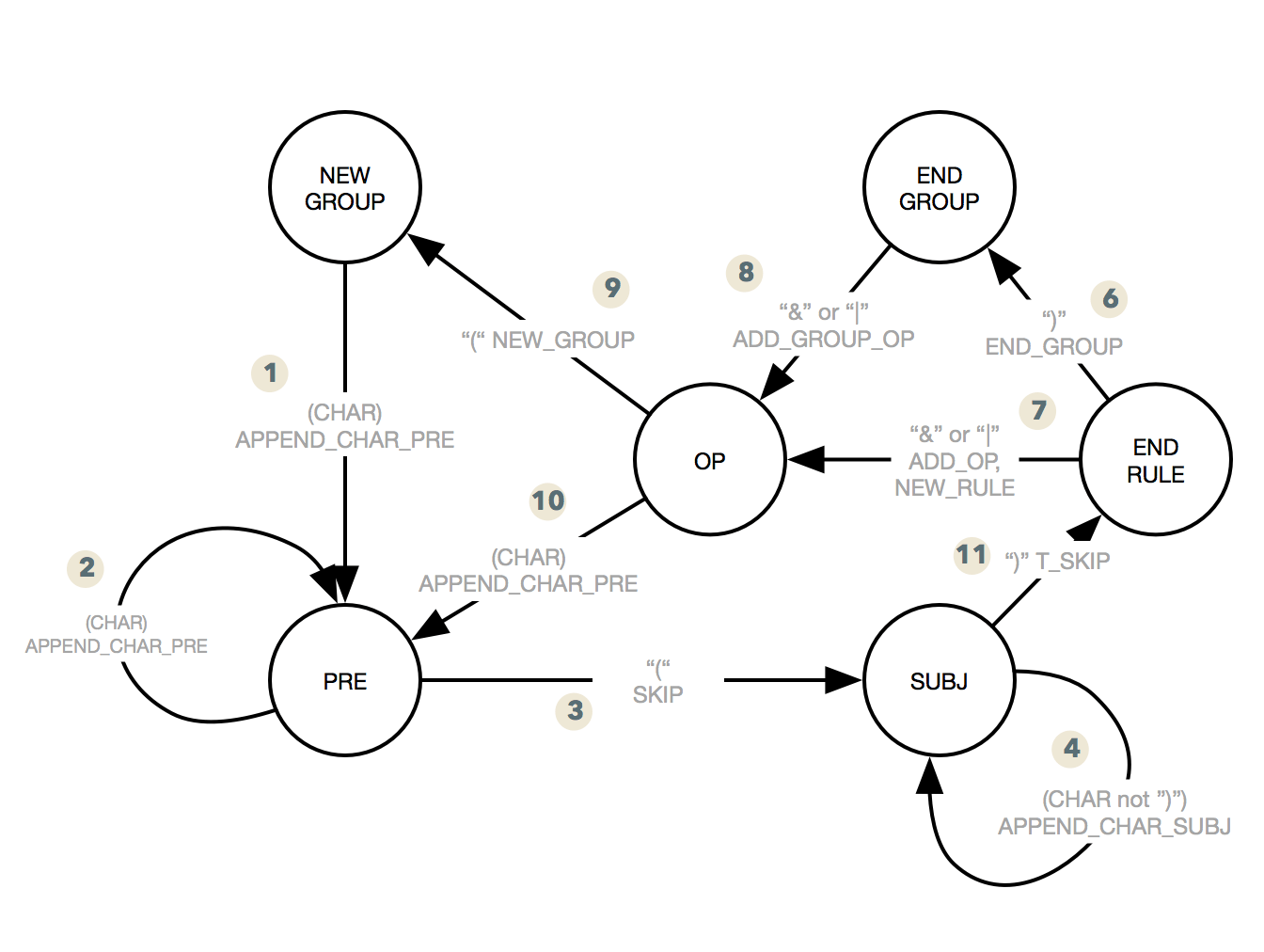 hight resolution of posh syntax state diagram with transitions