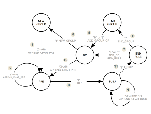 small resolution of posh syntax state diagram with transitions