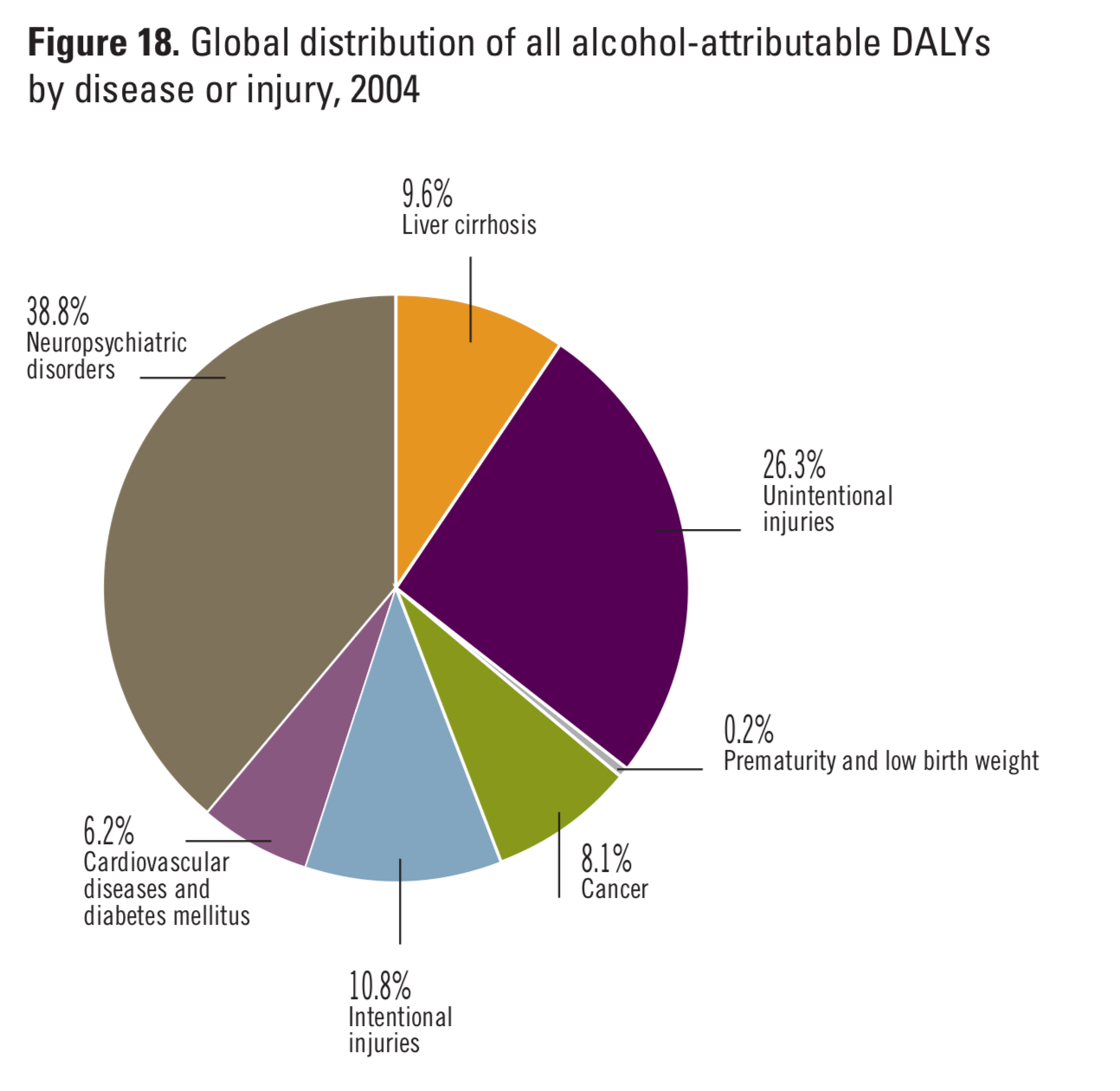 hight resolution of photo and statistics from global status report on alcohol and health who
