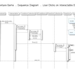 now what happens when the user clicks on interactable object for this see this loose sequence diagram you can see this in action if you debug the code  [ 1122 x 793 Pixel ]