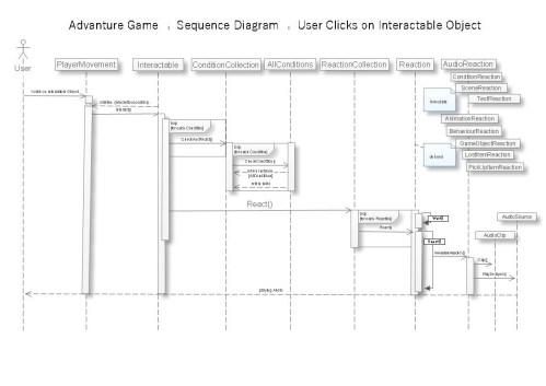 small resolution of now what happens when the user clicks on interactable object for this see this loose sequence diagram you can see this in action if you debug the code