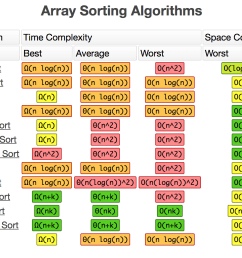 chart http bigocheatsheet com [ 1212 x 904 Pixel ]