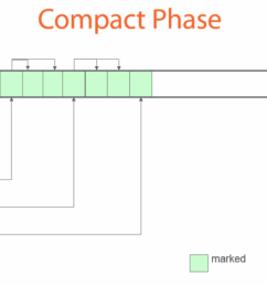 source https app pluralsight com library courses understanding java vm memory management description [ 1400 x 651 Pixel ]