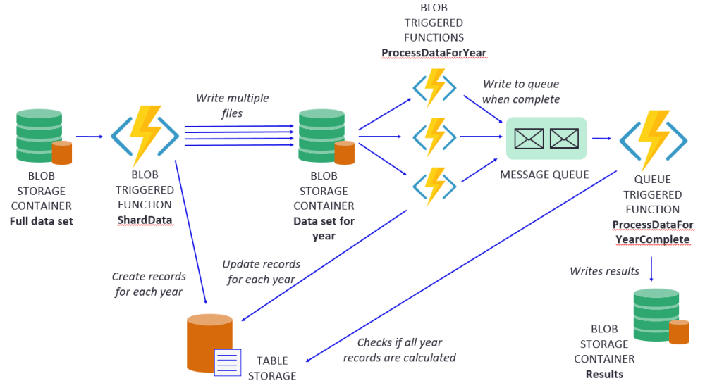 medium resolution of component diagram for fan in out example using azure functions