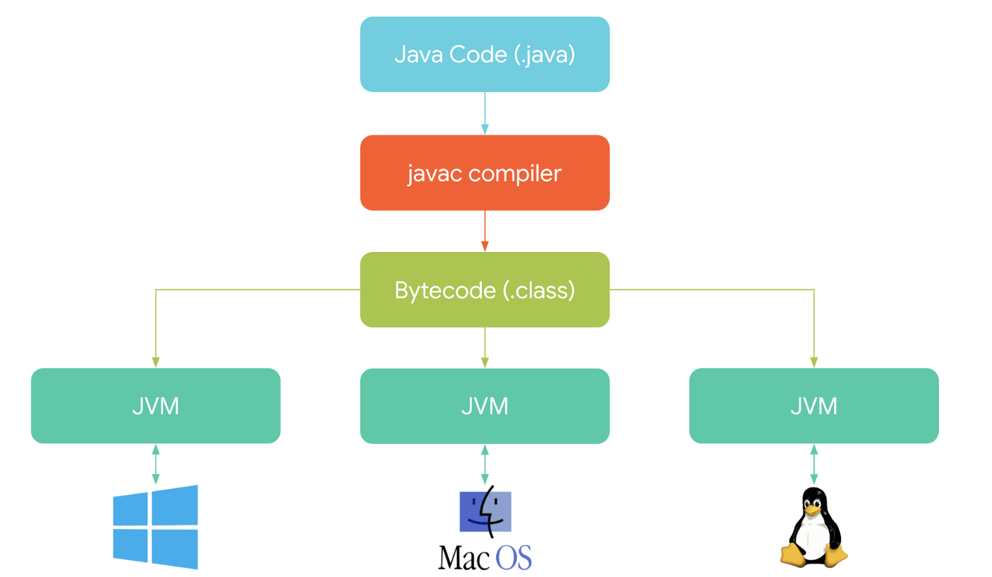 hight resolution of your java code is compiled by the javac compiler into something called bytecode a class file then your app is executed on the jvm independently of the