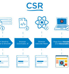 the main difference is that for ssr your server s response to the browser is the html of your page that is ready to be rendered while for csr the browser  [ 1400 x 988 Pixel ]