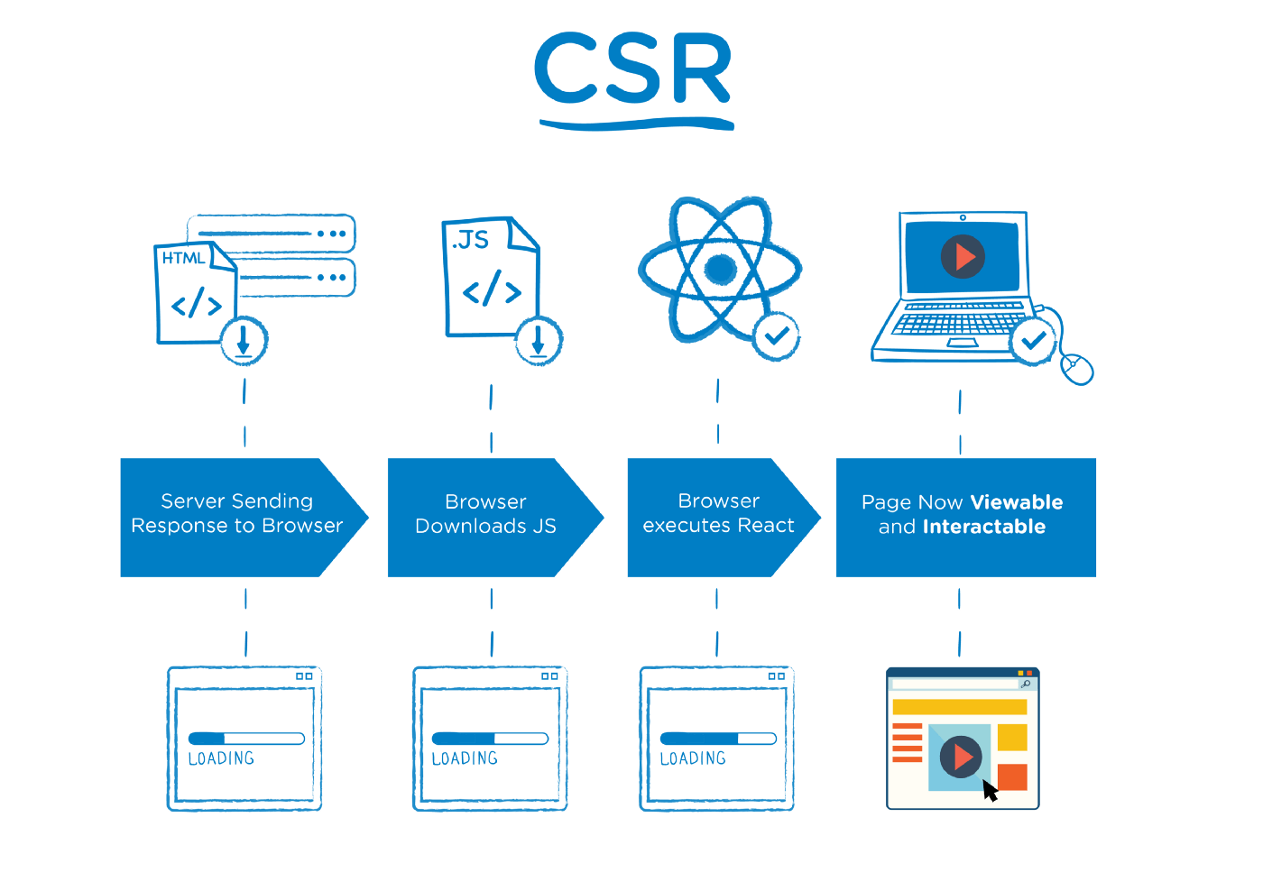hight resolution of the main difference is that for ssr your server s response to the browser is the html of your page that is ready to be rendered while for csr the browser