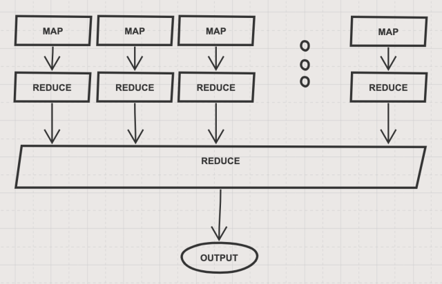 A Beginners Introduction into MapReduce  by Dima Shulga  Towards