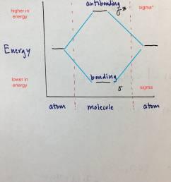 homonuclear diatomic molecules [ 1400 x 1866 Pixel ]