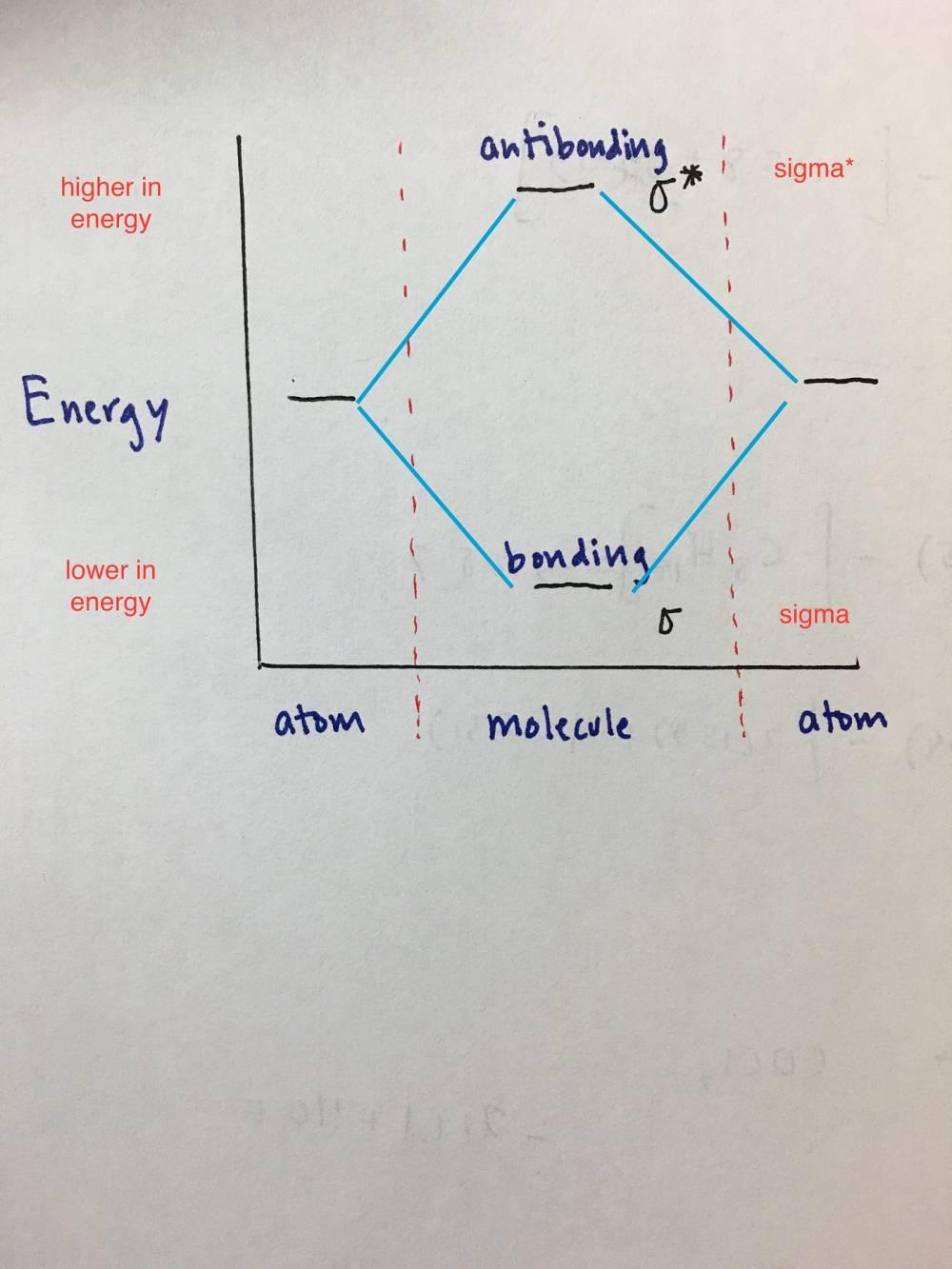 medium resolution of homonuclear diatomic molecules