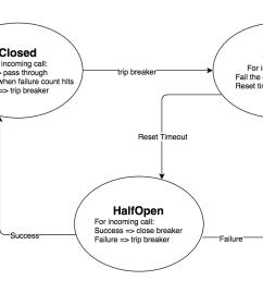 applying circuit breaker within hmh hmh engineering circuit breaker state transition diagram [ 1400 x 838 Pixel ]