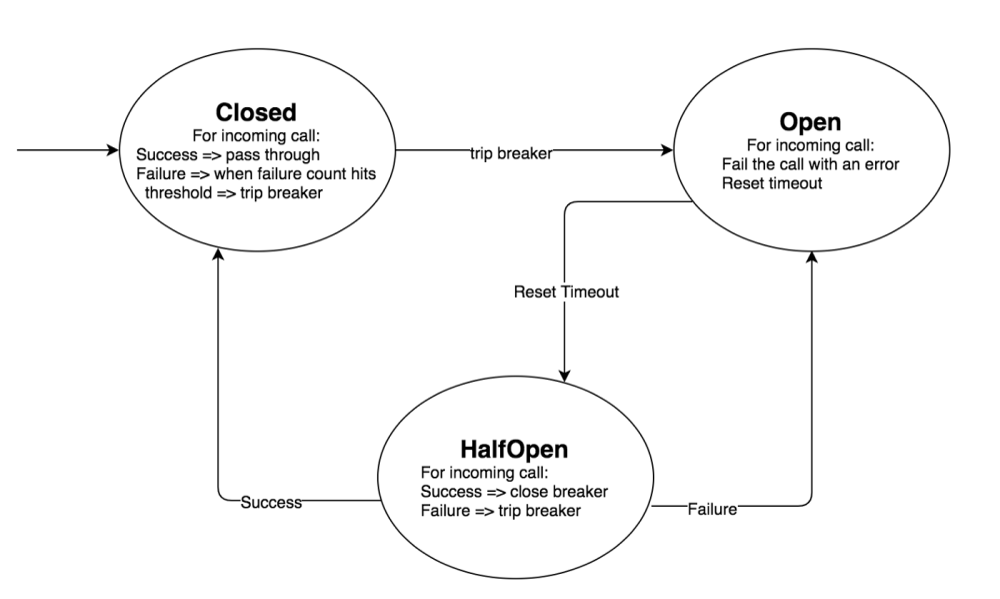medium resolution of applying circuit breaker within hmh hmh engineering circuit breaker state transition diagram