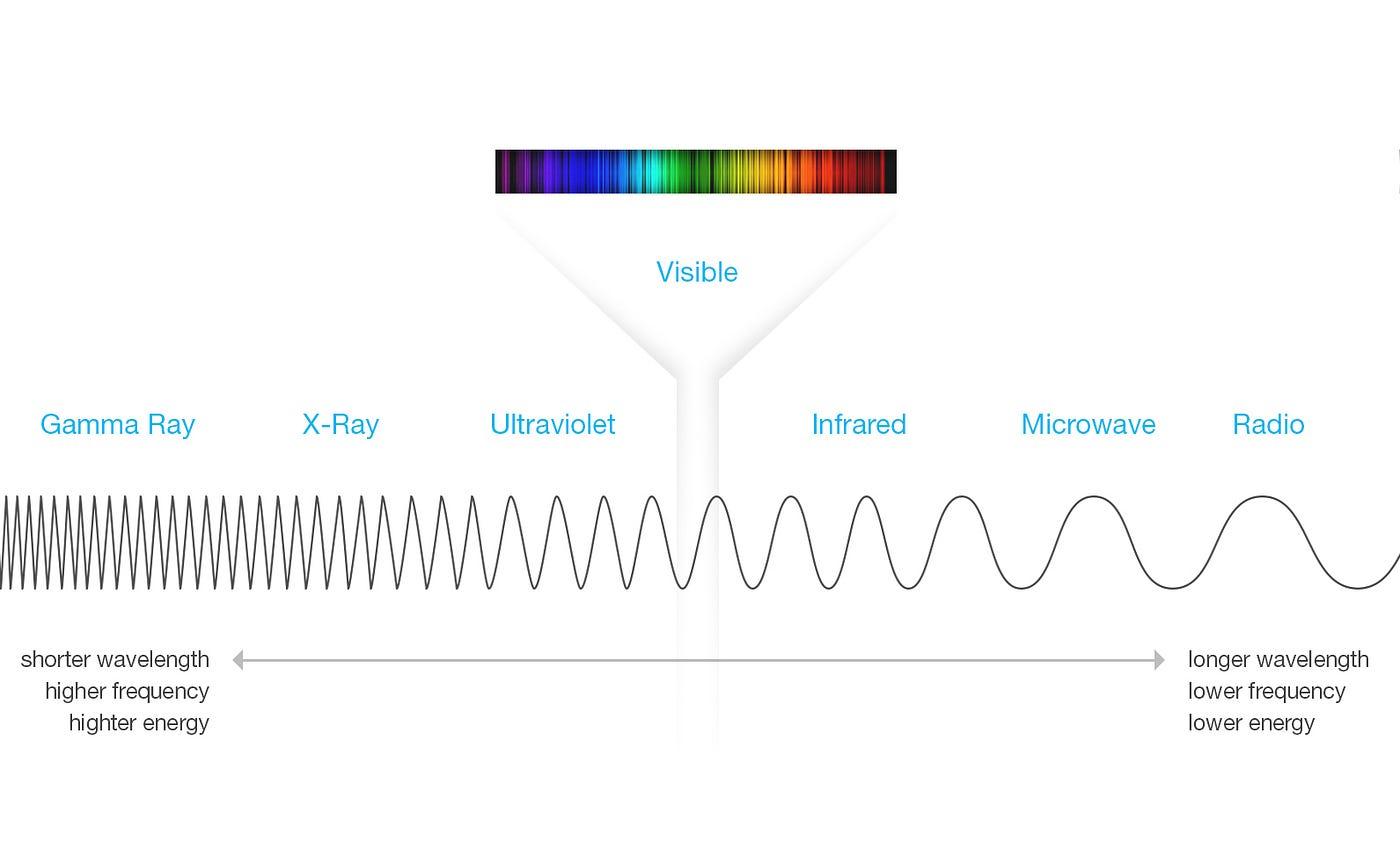 Homework Helper Electromagnetic Spectrum