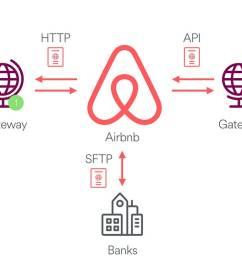 diagram depicting various payment integration methods at airbnb [ 1400 x 726 Pixel ]