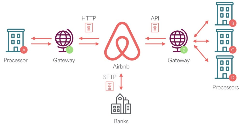 medium resolution of diagram depicting various payment integration methods at airbnb
