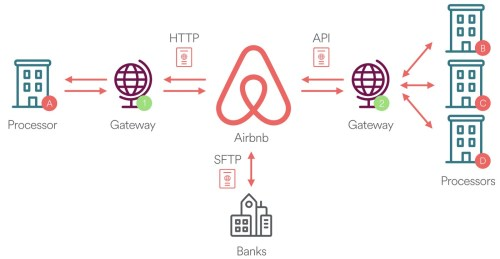 small resolution of diagram depicting various payment integration methods at airbnb