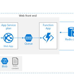 example of microsoft azure cloud architecture for web application [ 1400 x 646 Pixel ]