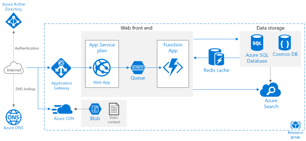 medium resolution of example of microsoft azure cloud architecture for web application