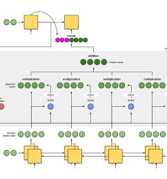 fig 2a nmt from bahdanau et al encoder is a bigru decoder is a gru  [ 1400 x 1145 Pixel ]