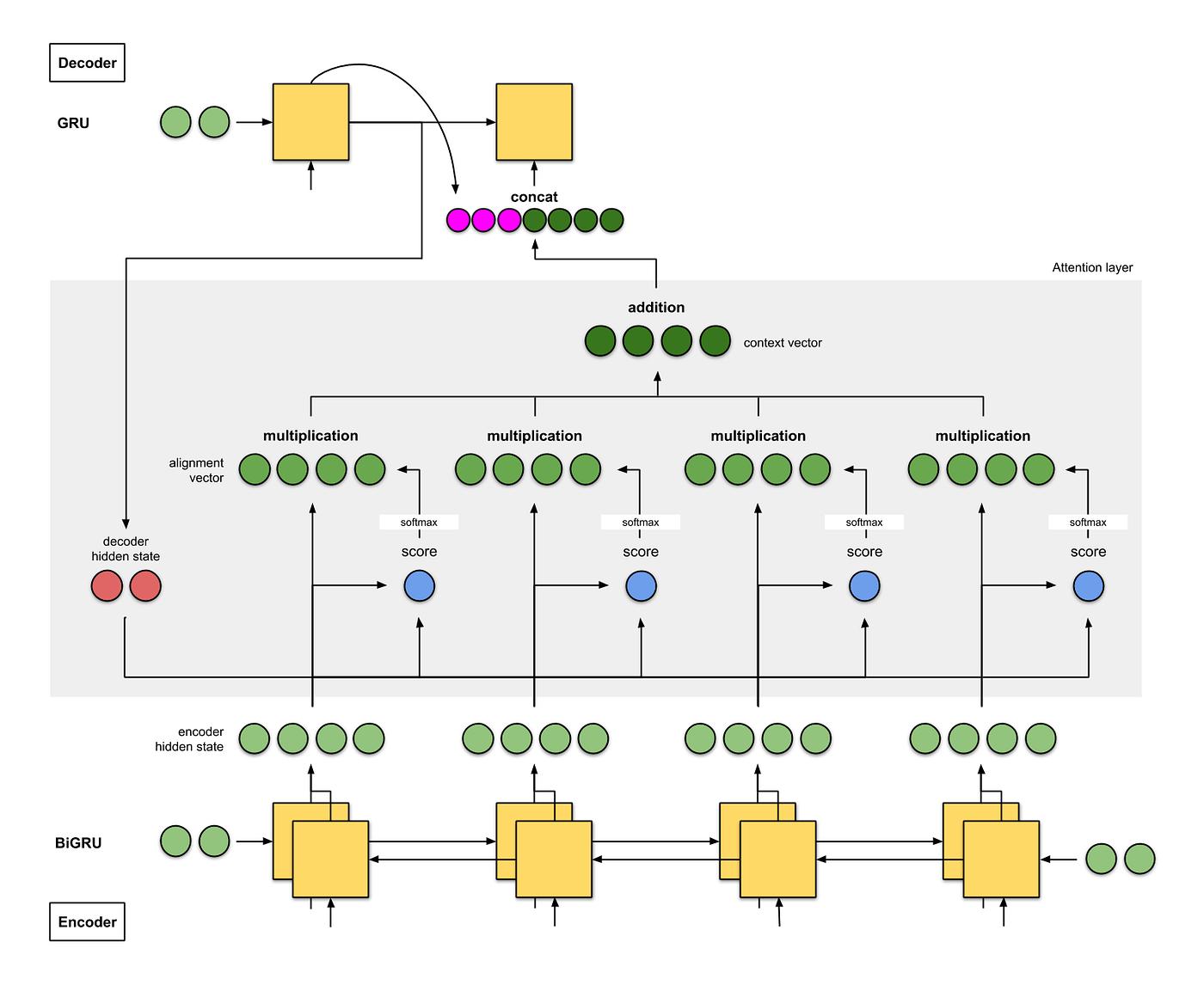 hight resolution of fig 2a nmt from bahdanau et al encoder is a bigru decoder is a gru