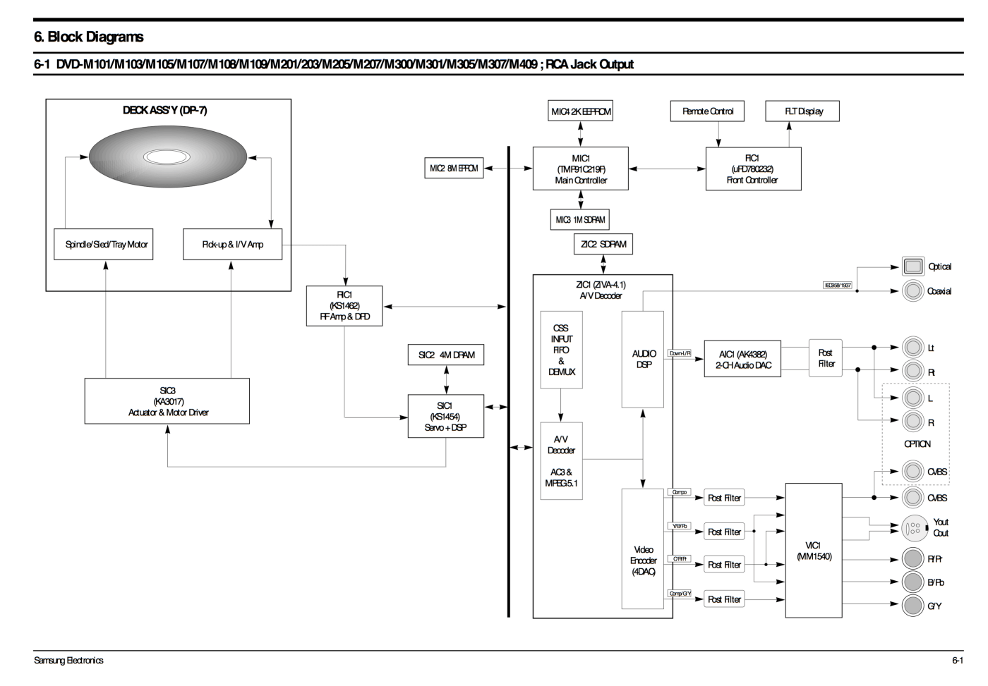 hight resolution of salvaging a samsung dvd m101 player r x seger medium black dvd diagrams