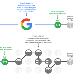 gcp s network even if i say so myself is fantastic but it s recognised that not every use case needs to optimize for performance and cost may be the driver  [ 1157 x 713 Pixel ]