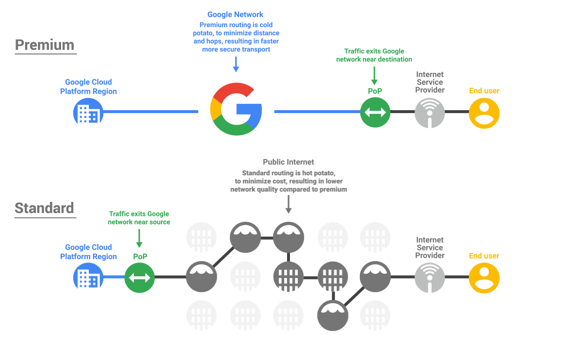 hight resolution of gcp s network even if i say so myself is fantastic but it s recognised that not every use case needs to optimize for performance and cost may be the driver