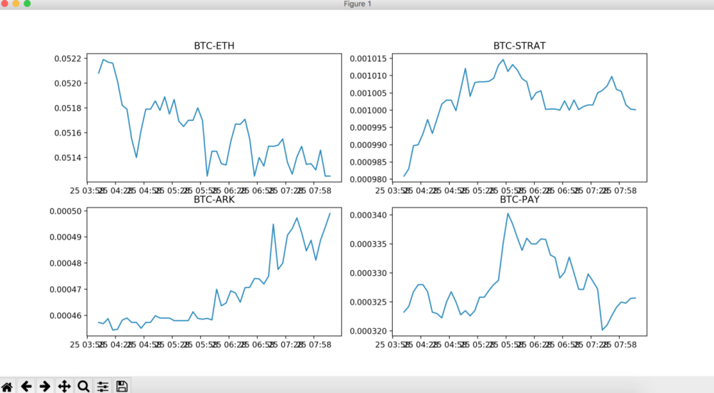 medium resolution of once all 4 graphs plotted they were then displayed by calling show once and something like below appears