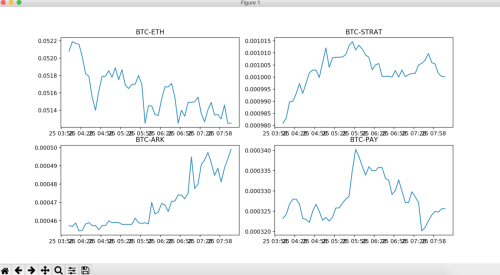 small resolution of once all 4 graphs plotted they were then displayed by calling show once and something like below appears