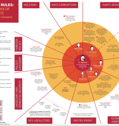 a pre 19th party congress look at china s leaders of party and state see our previous blog post and infographic for a brief overview of the 18th politburo  [ 1400 x 989 Pixel ]