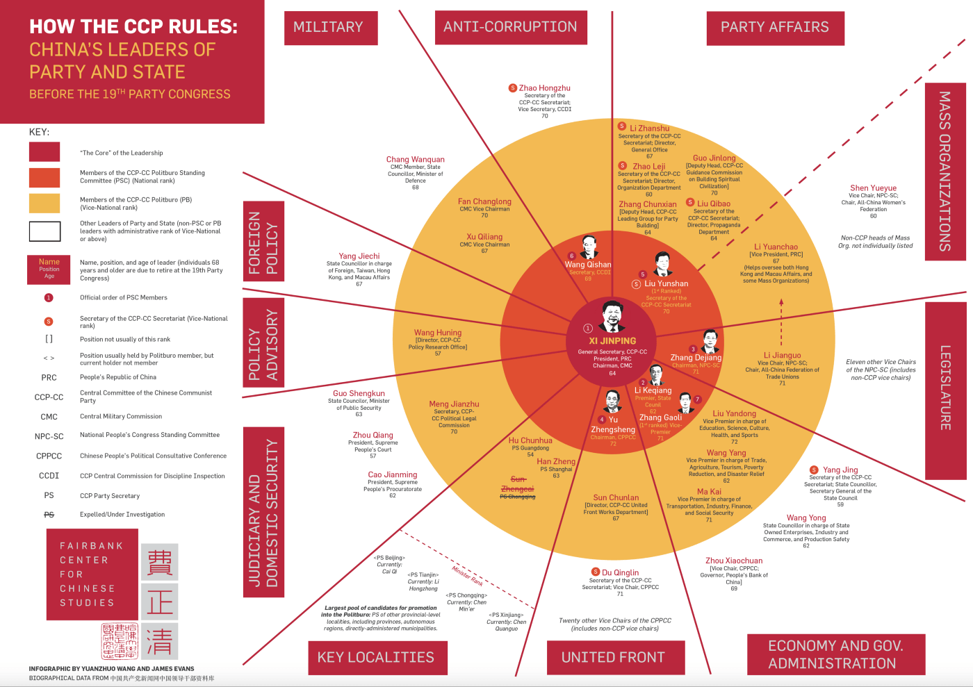 hight resolution of a pre 19th party congress look at china s leaders of party and state see our previous blog post and infographic for a brief overview of the 18th politburo