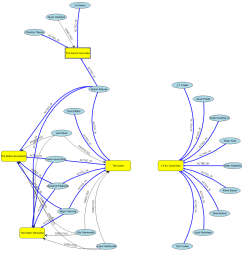 neo4j database visualized using trivial yfiles for html code [ 1164 x 1160 Pixel ]