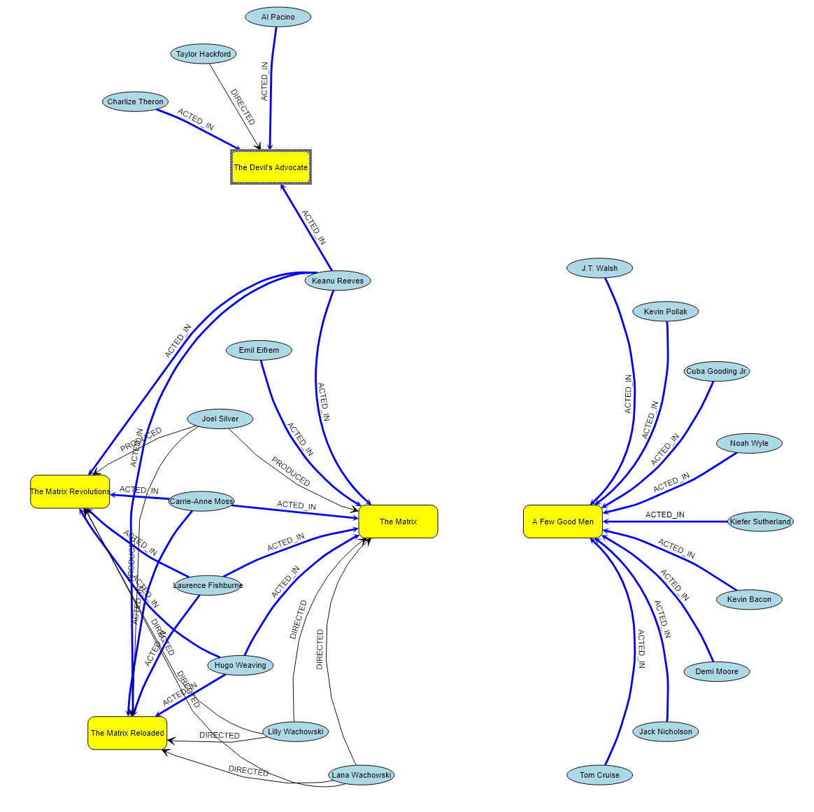 hight resolution of neo4j database visualized using trivial yfiles for html code