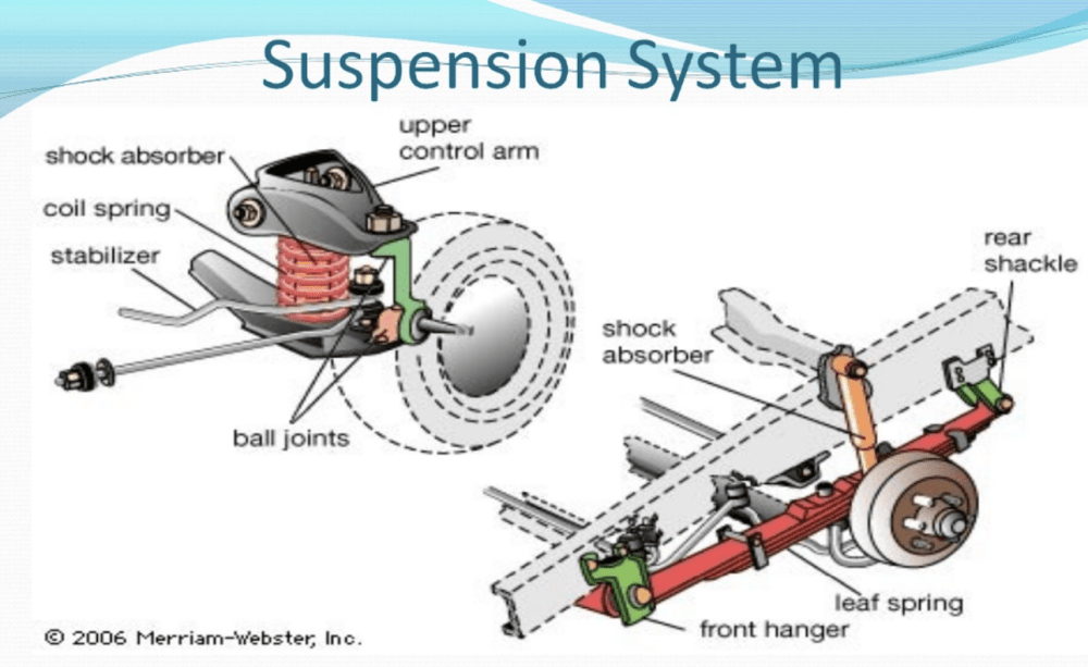 medium resolution of how to care for your car suspension system cardashstruts below left and shock